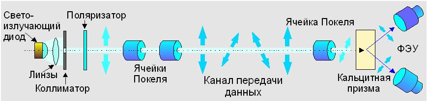 Практическая схема реализации