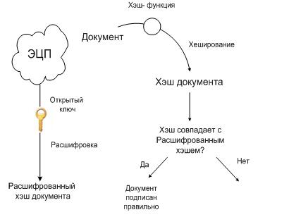 Схема проверки ЭЦП при